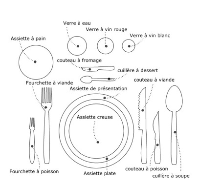 Maison d coration savoir vivre la fran aise page 2 for Couvert table disposition